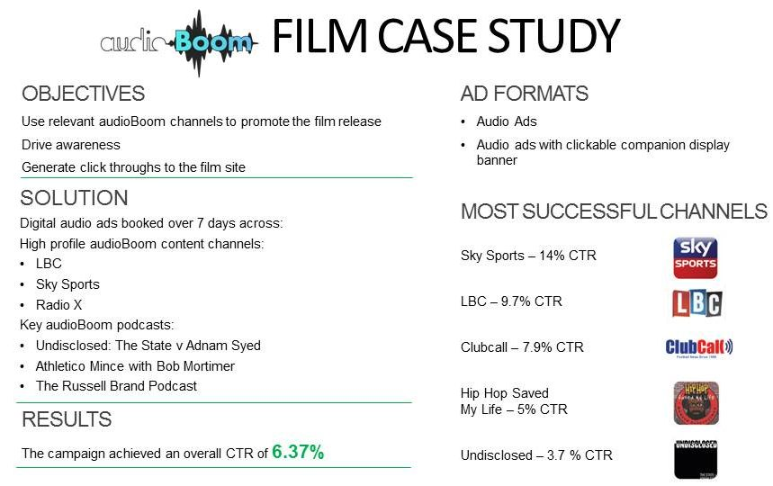 AudioBoom Film Case Study