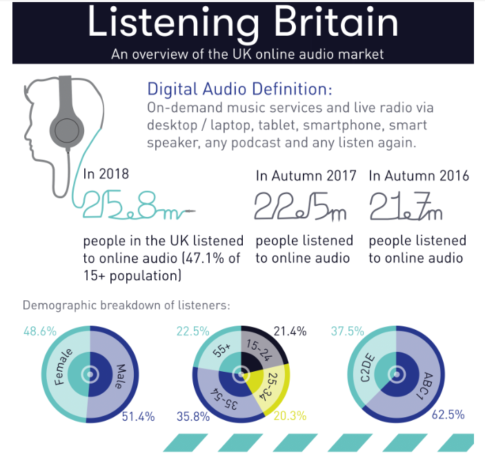 IAB Listening Britain, Autumn, 2018